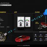 Pirelli Connesso: quando la gomma diventa intelligente e interattiva